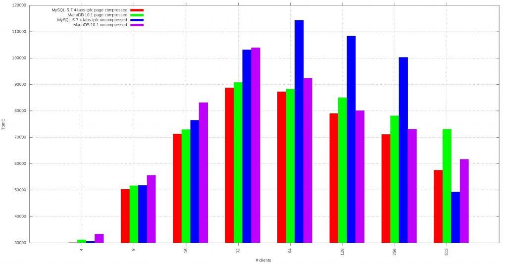mariadb vs mysql benchmark 1