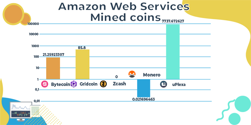 AWS mined coins