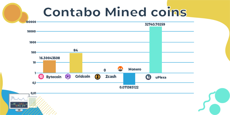 Contabo mined coins