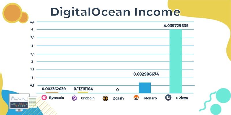DigitalOcean income