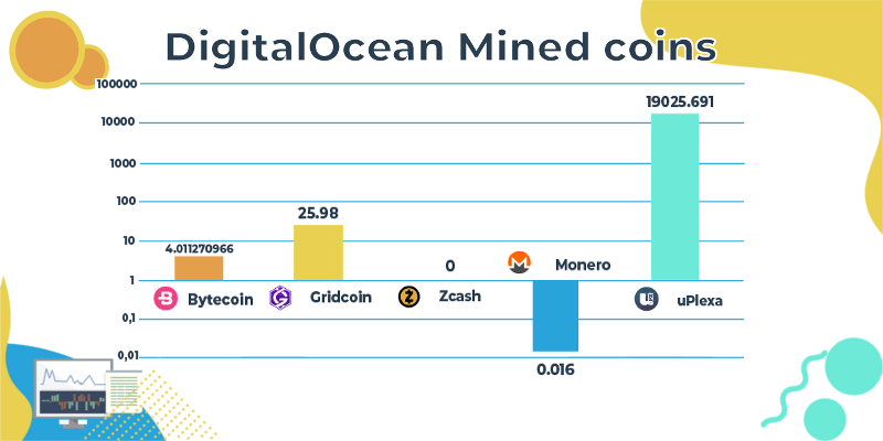 DigitalOcean mined coins
